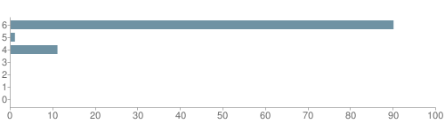 Chart?cht=bhs&chs=500x140&chbh=10&chco=6f92a3&chxt=x,y&chd=t:90,1,11,0,0,0,0&chm=t+90%,333333,0,0,10 t+1%,333333,0,1,10 t+11%,333333,0,2,10 t+0%,333333,0,3,10 t+0%,333333,0,4,10 t+0%,333333,0,5,10 t+0%,333333,0,6,10&chxl=1: other indian hawaiian asian hispanic black white